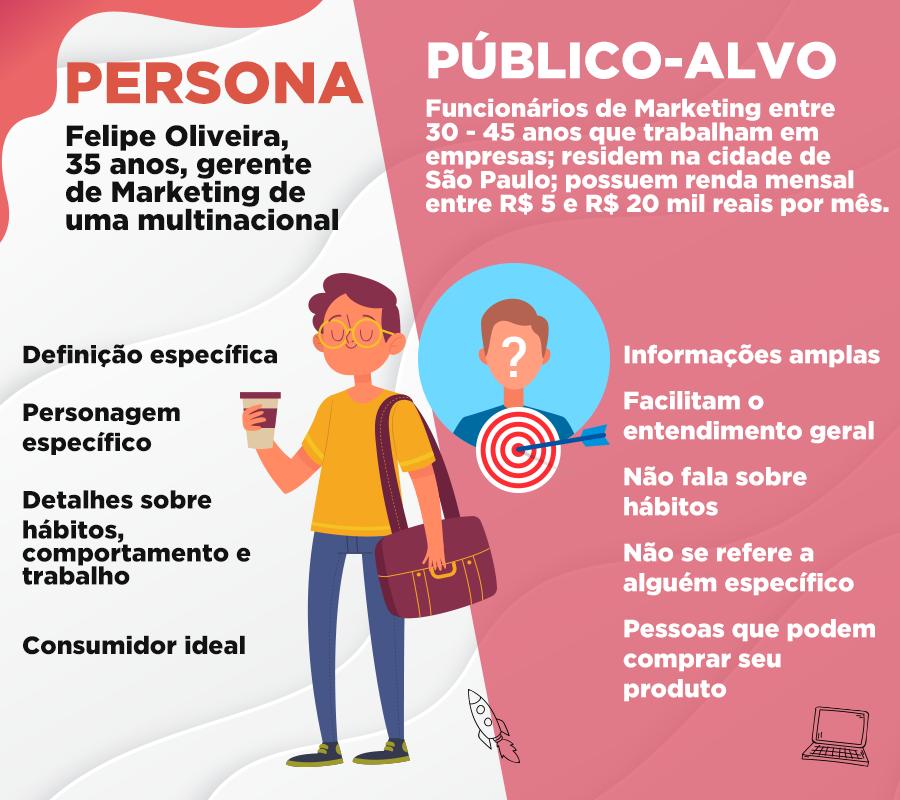 Persona: o que são buyer personas e qual sua importância para as estratégias de Marketing do seu negócio 2